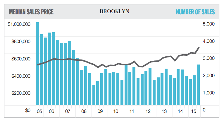 douglas elliman sales report