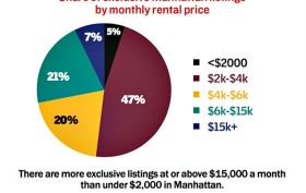 Manhattan Rental Prices, The Real Deal, NYC Real Estate trends