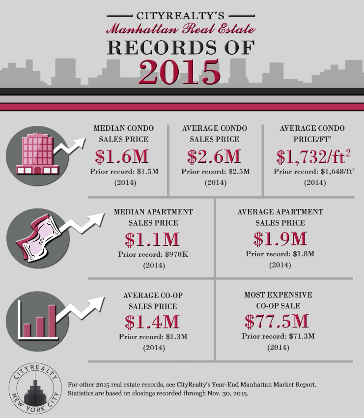 CityRealty Year End Infographic, real estate records