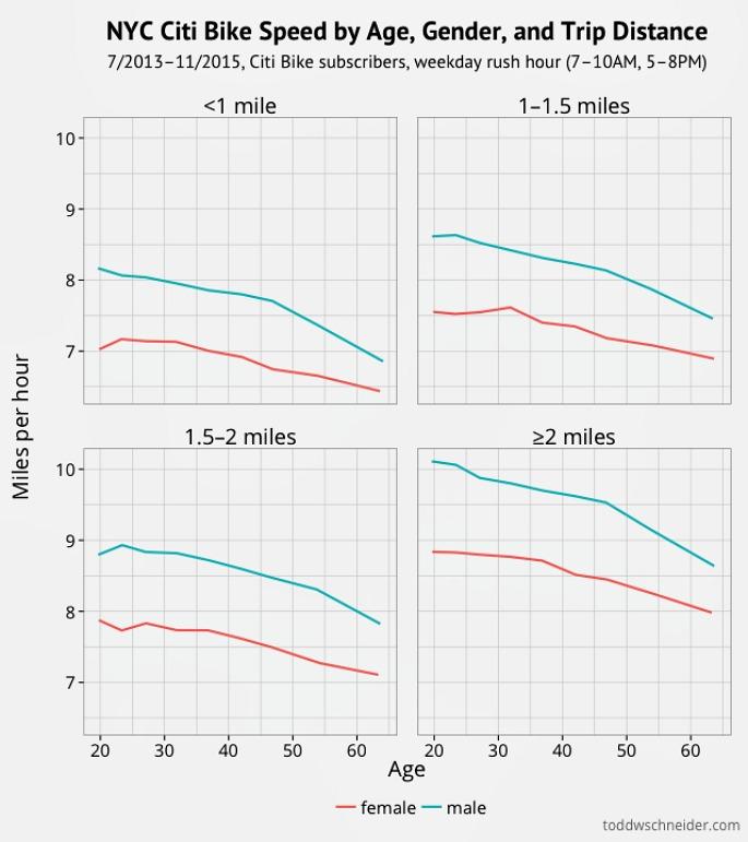 Citi Bikes, Maps, Data, bike share