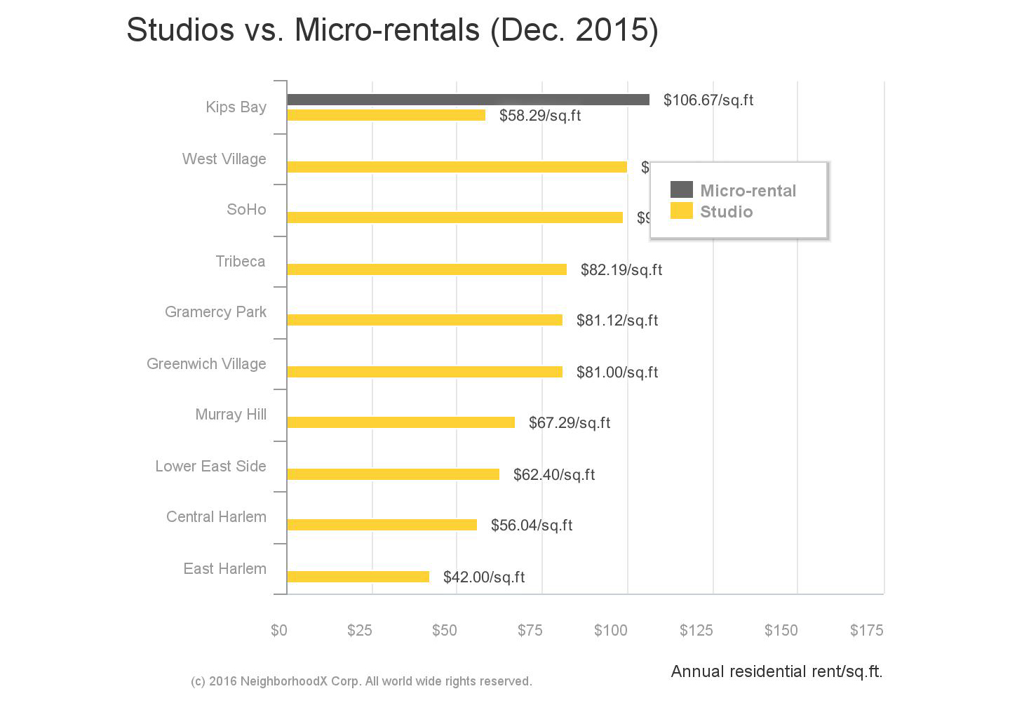 Carmel Place, micro apartments, NYC rent comparisons, NeighborhoodX