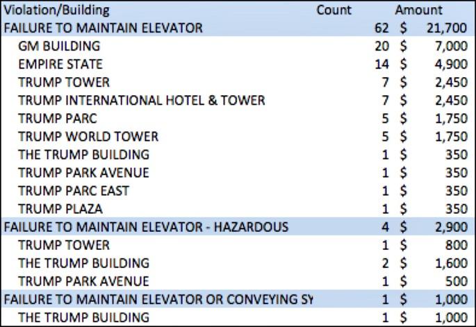 Donald Trump-elevator violations