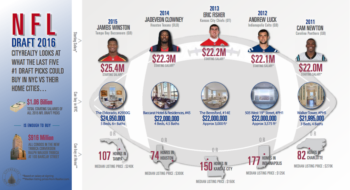 top nfl draft salaries