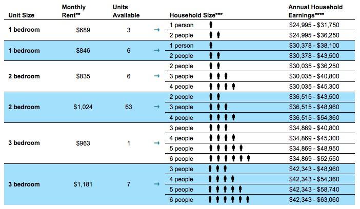Prospect Plaza-housing lottery