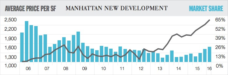 Elliman Report-Q1 2016-New Development