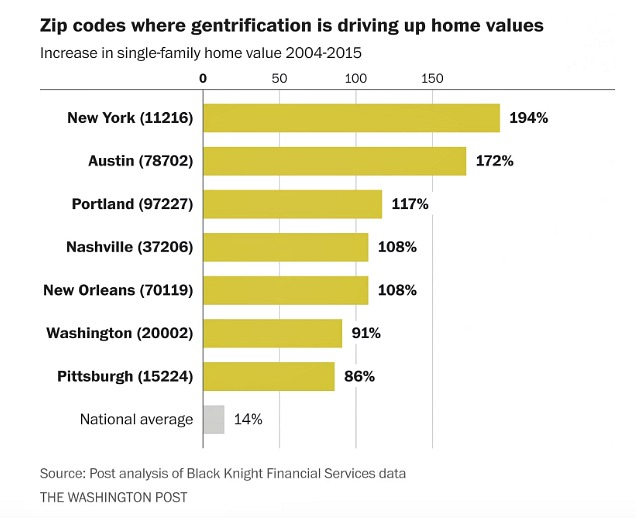 Washington Post-gentrification-home values