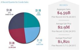 CityRealty-2016 condo sales-1