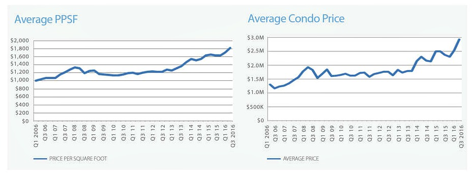 CityRealty-2016 condo sales-2