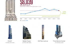 CityRealty 100, most expensive Manhattan condo buildings, NYC real estate data