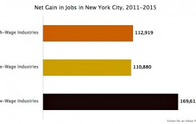 NYC Middle-Wage Jobs, Center for an Urban Future, middle class NYC, job data NYC