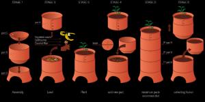 Uroboro, vermicomposter, Marco Balsinha, home composters, worm composting