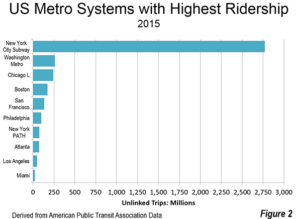 nyc subway ridership growth 2