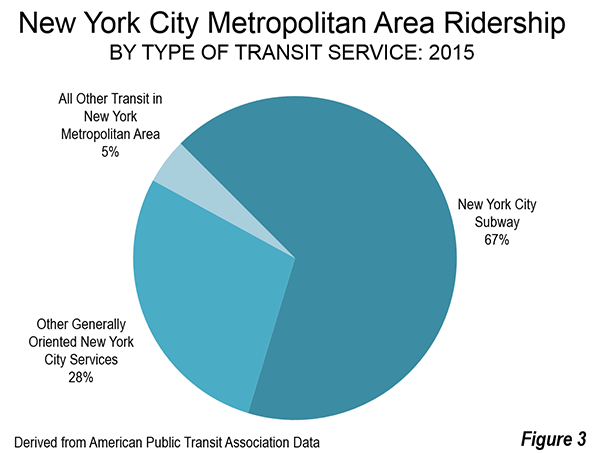 nyc subway ridership growth