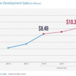 Manhattan new developments, CityRealty, new developments report NYC, real estate trends NYC