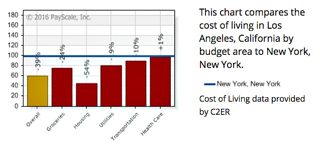 Cost of Living Calculator-NYC and LA