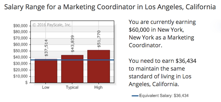 Cost-of-Living-Calculator-NYC-and-LA-2