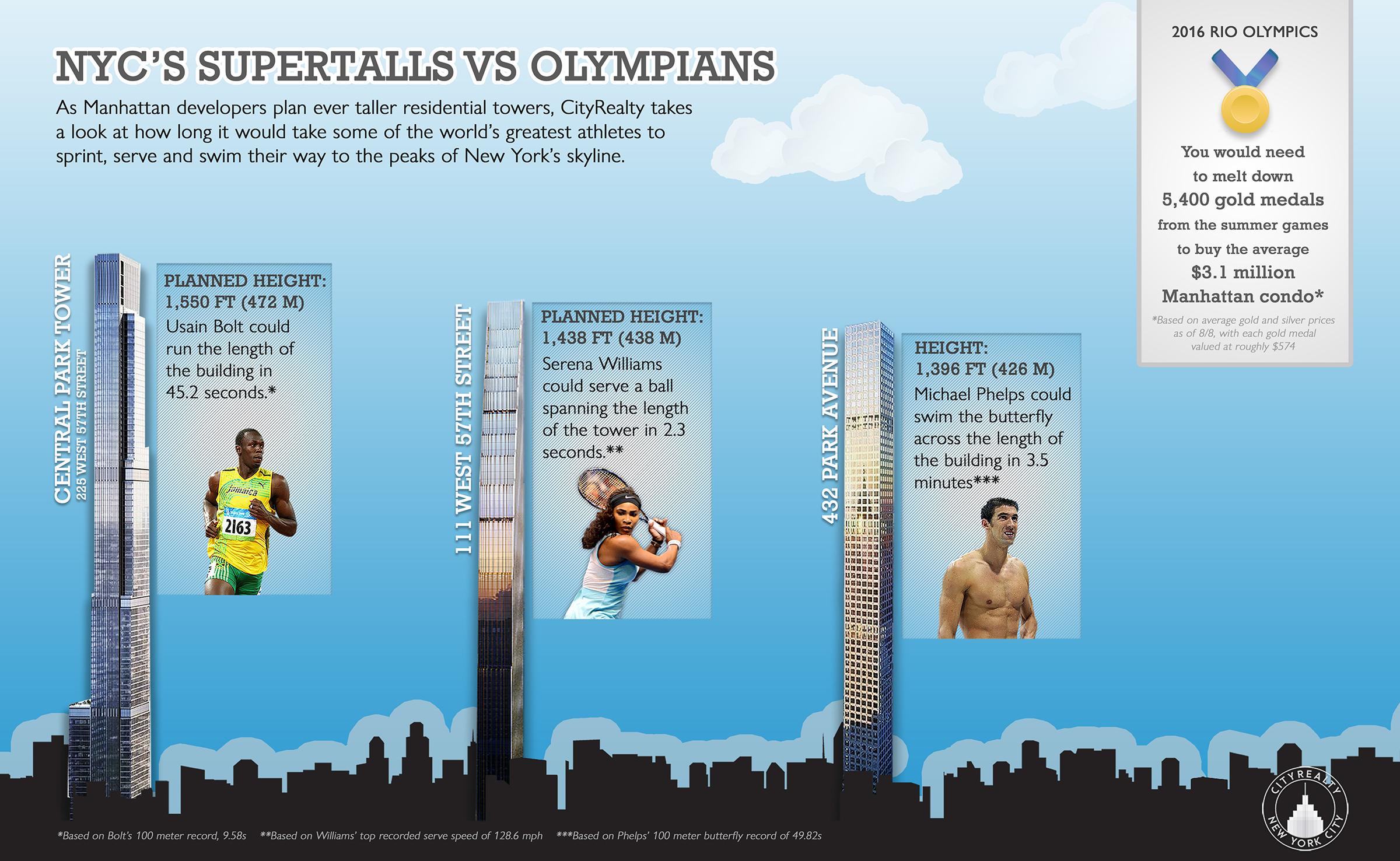 supertalls-olympians-2