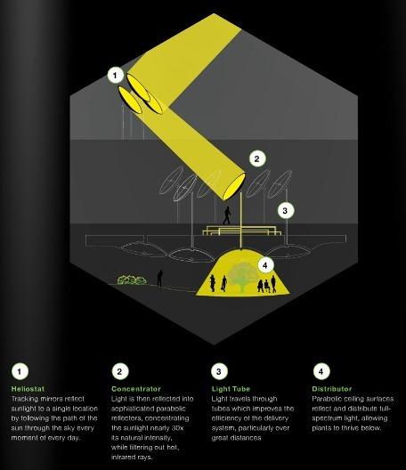 Lowline-light technology