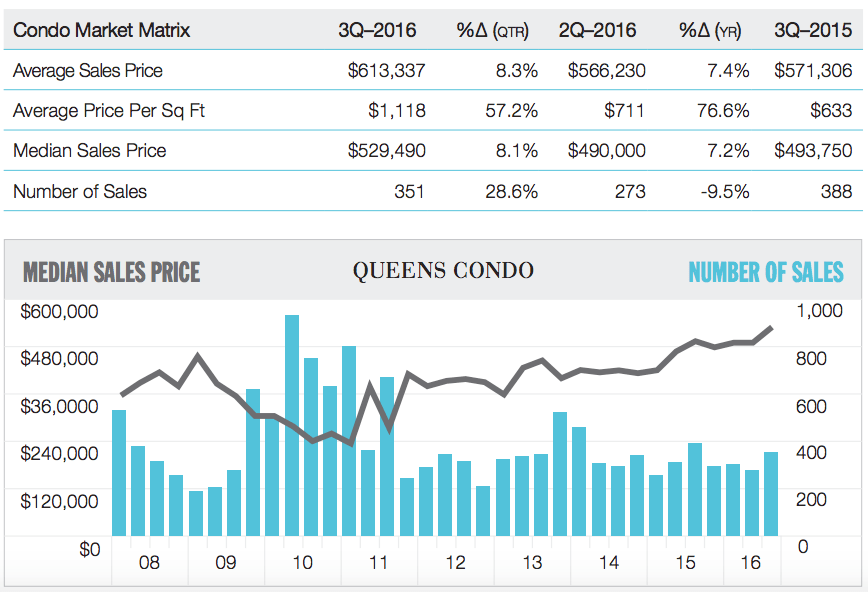 market report, market reports, Q3 2016, brooklyn, queens, condos, co-ops, townhouses, average sales price, jonathan miller, miller samuel, douglas elliman