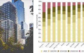 wealthy-renters