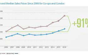 cityrealty-2016-sales-prices