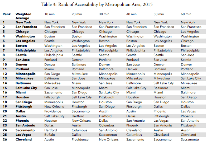 University of Minnesota, Transit Commute Rankings, Transit Study, Public Transportation, Transit, Cities, Jobs, Employment