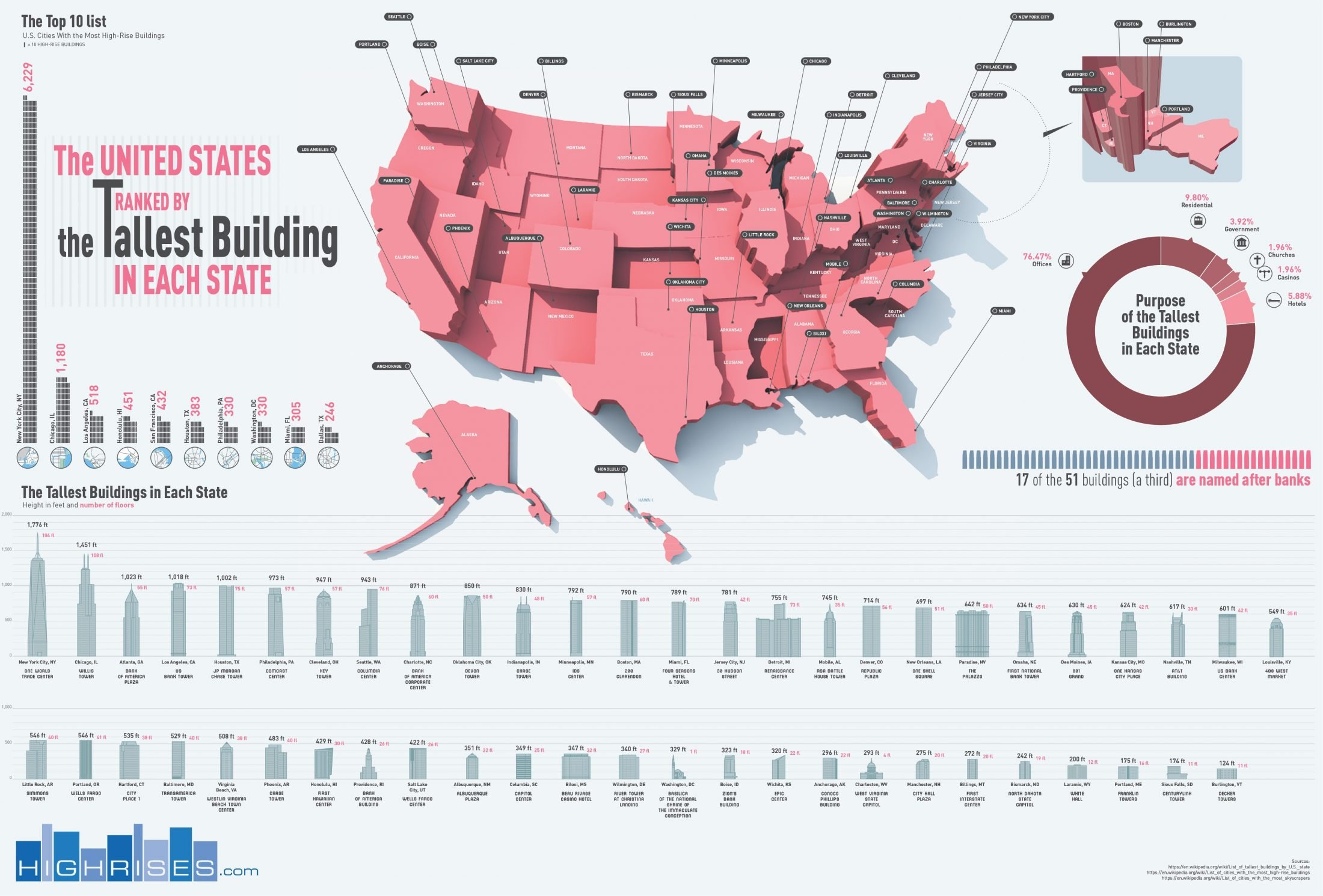 highrises-tallest-building-per-state
