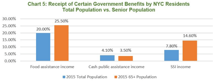 nyc seniors, scott stringer's report, senior government benefits