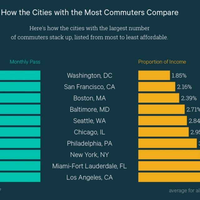 The least affordable U.S. city for public transit isn't NYC (and more fun facts about the cost of a commute)