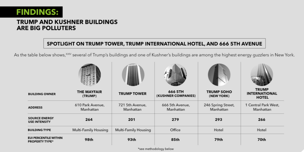 ALIGN report, Trump and Kushner properties, emissions