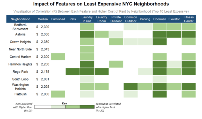 median rent chart, priceonomics, nyc rent