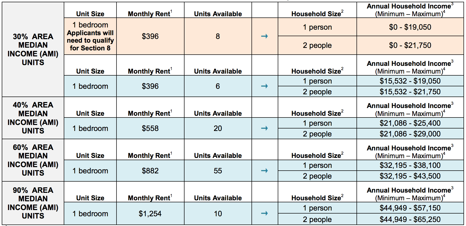 Low Income Housing In Wisconsin Affordable Housing Online