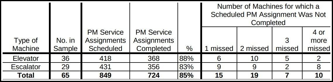 Scott Stringer MTA report, audit of MTA, chart of mta maitenance