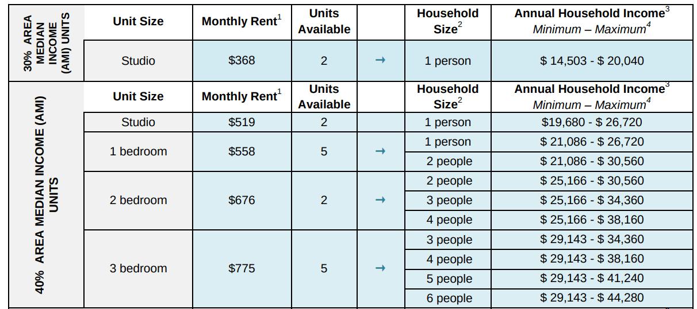 255 East 138th Street, the Graham, Mott Haven affordable housing
