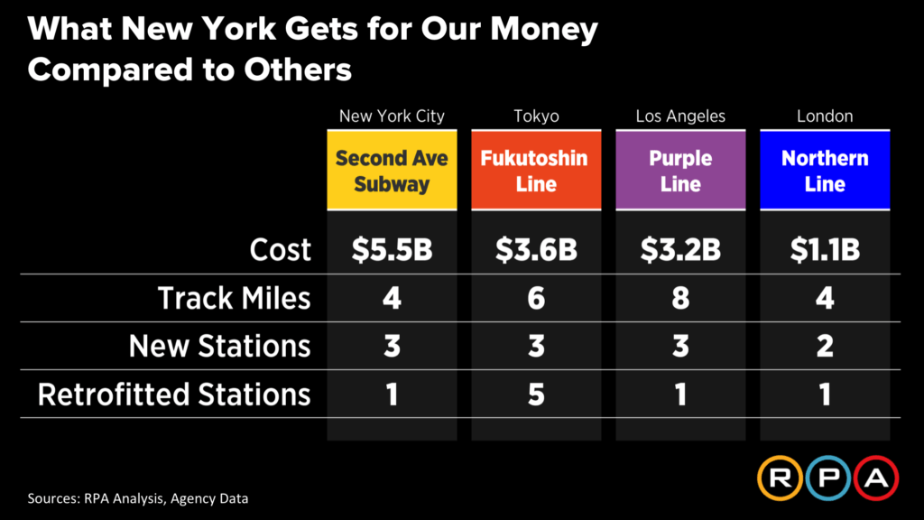 Regional Plan Association Lab, NYC subway, Building Big for Less