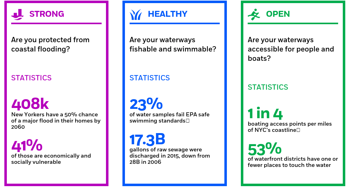 waterfront alliance, harbor scorecard, watefronts