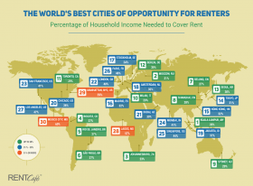 RentCafe, Cities of Opportunity, rent burdened