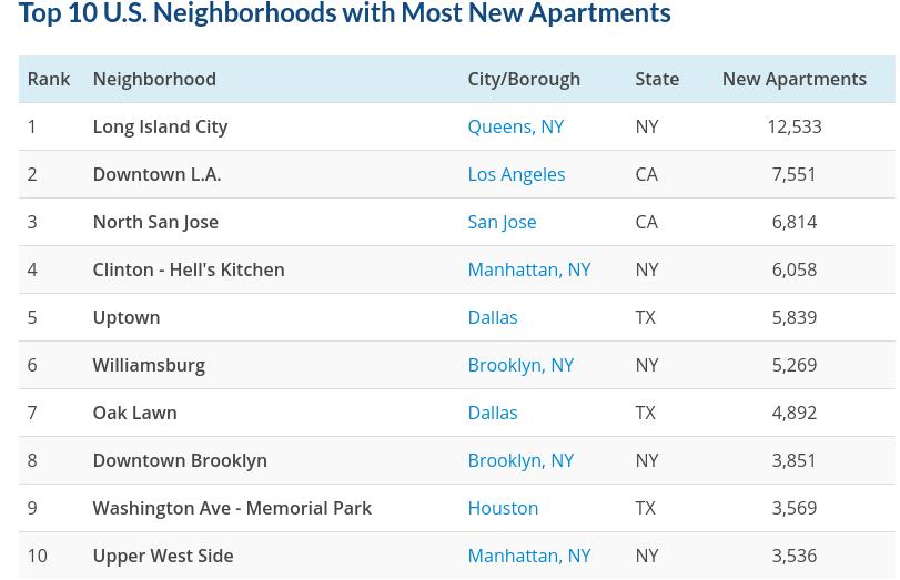RENTCafe, Long Island City, Most new apartments