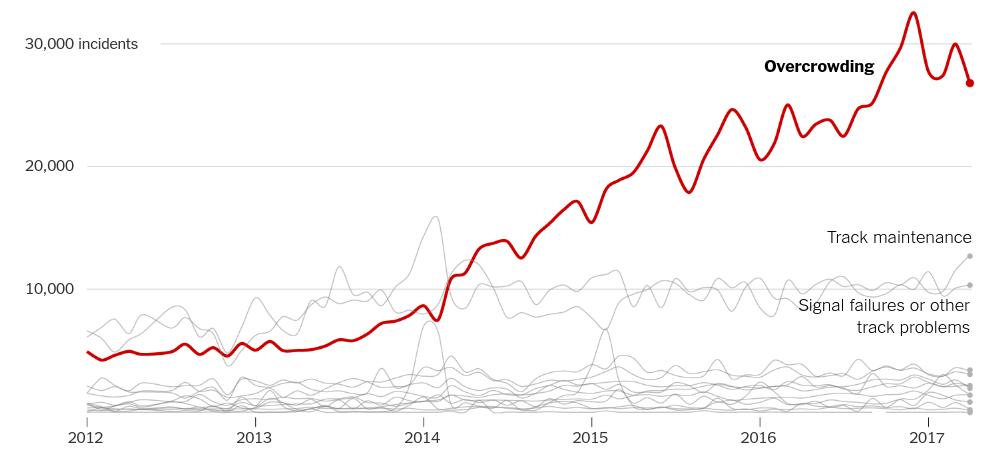 overcrowding subways, mta chart, overcrowding