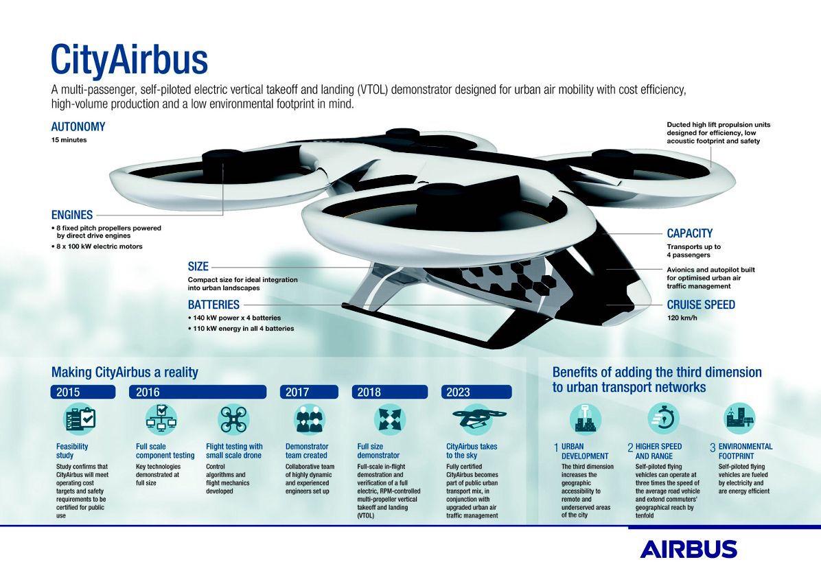 Airbus, CityAirbus, Flying Taxi