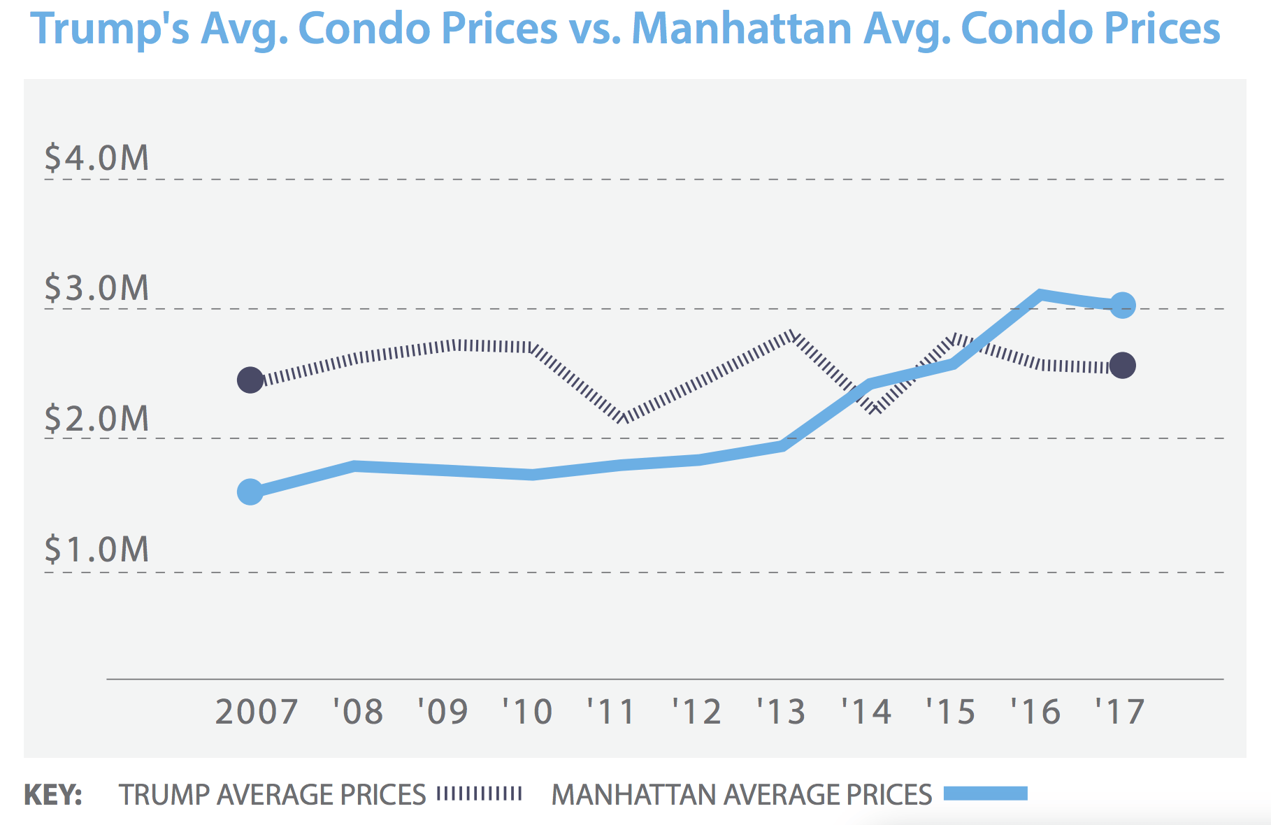 Sales at NYC's 11 Trump-branded condos fall below average