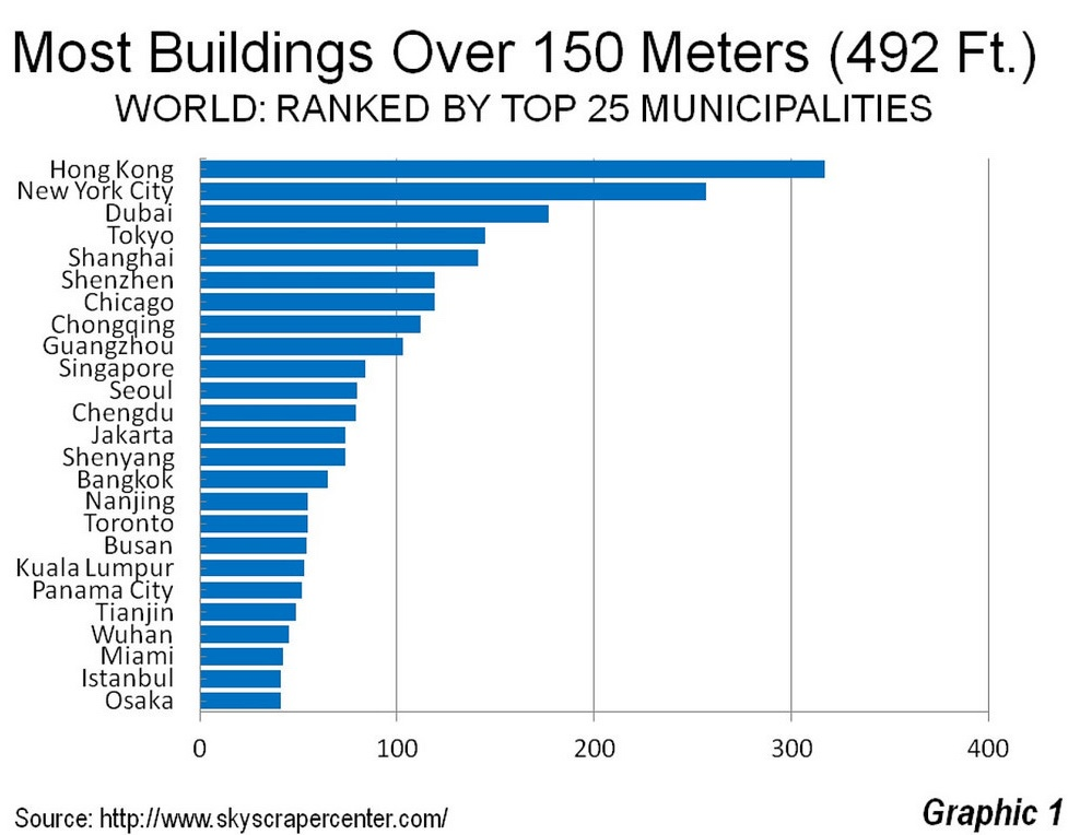 tallest buildings, skyscrapers, skyscraper center, newgeography