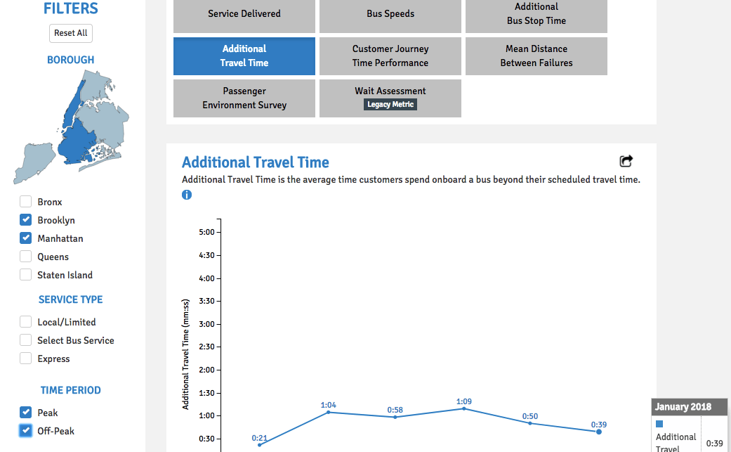 bus performance dashboard, mta,