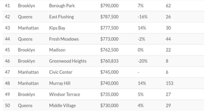 most expensive neighborhoods, property shark, real estate nyc