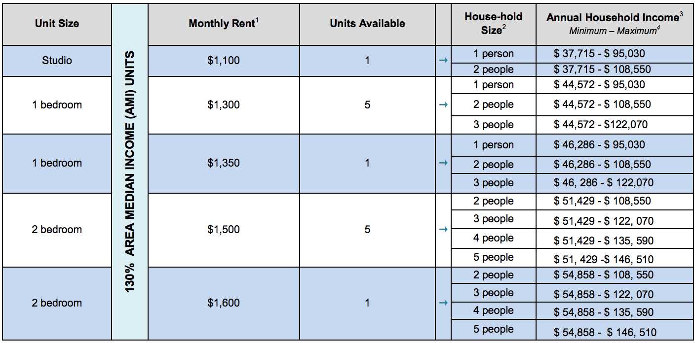 There are 13 units at East Tremont's 2118 Mapes Avenue available for  households earning 130 percent of the area median income, and they range  from ...