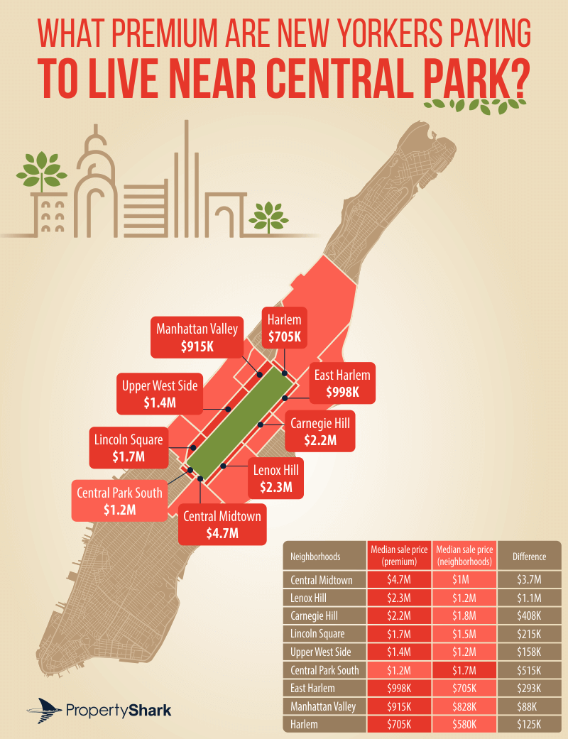 central park, real estate trends, property shark