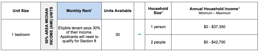 909 beck street, bronx, housing lottery
