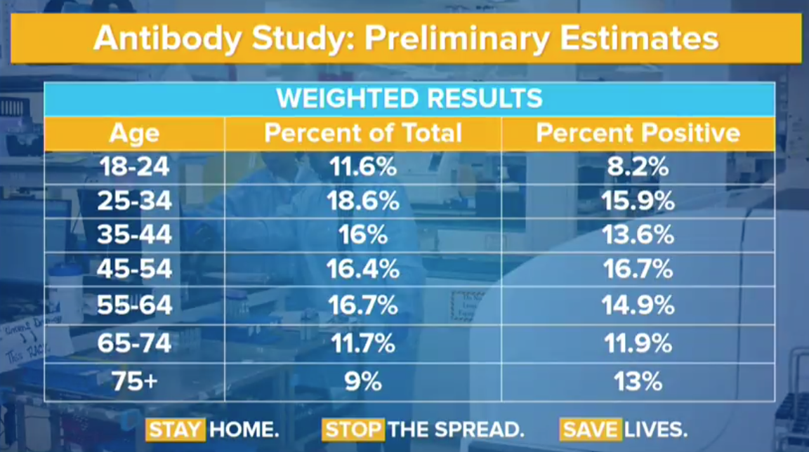 Preliminary test results suggest 21.2% of NYC residents have COVID antibodies | 6sqft 4
