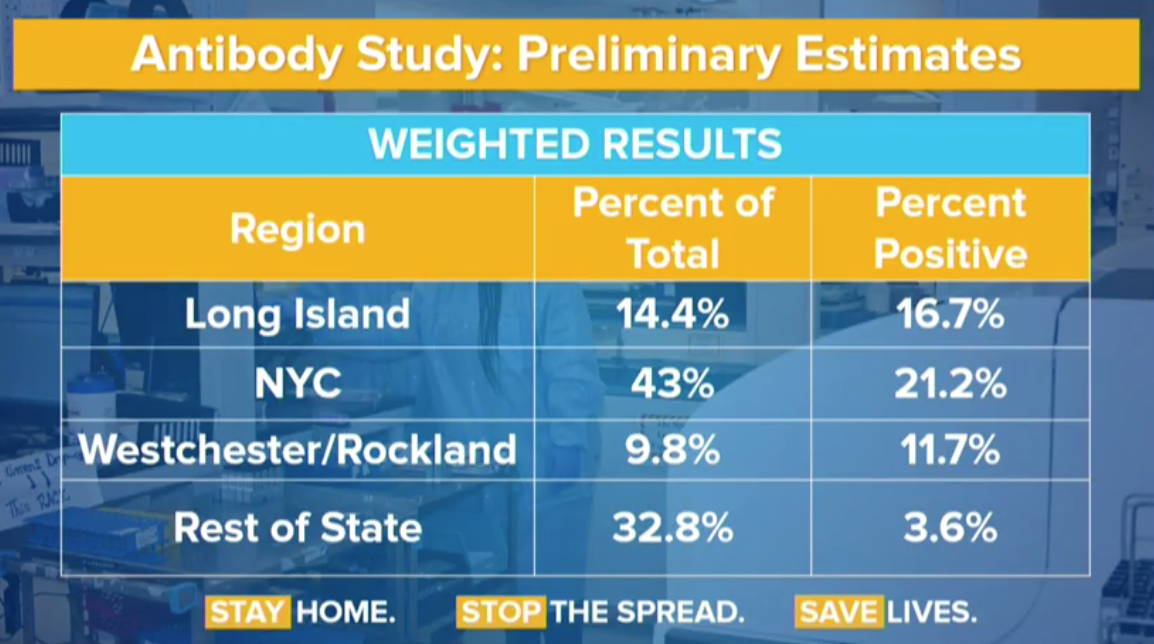 Preliminary test results suggest 21.2% of NYC residents have COVID antibodies | 6sqft 1