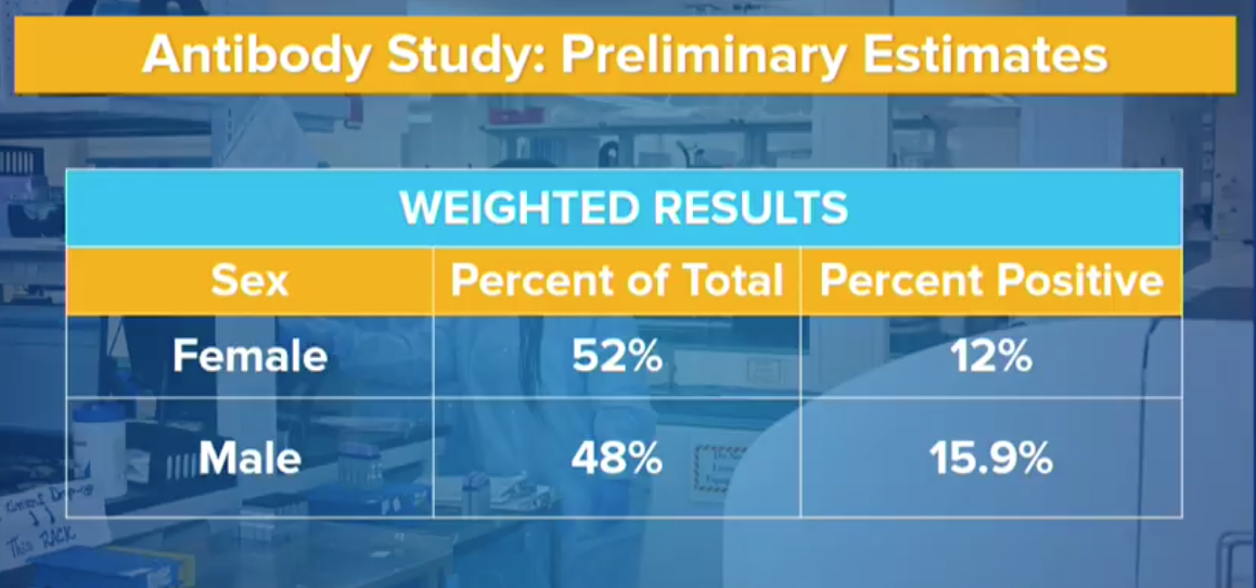 Preliminary test results suggest 21.2% of NYC residents have COVID antibodies | 6sqft 3